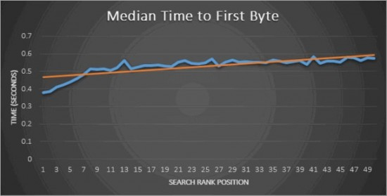 Оптимизируем сайт: технический аспект