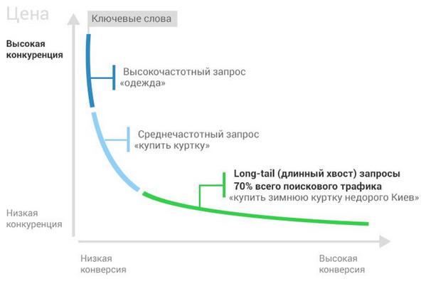 Семантика как инструмент увеличения конверсии