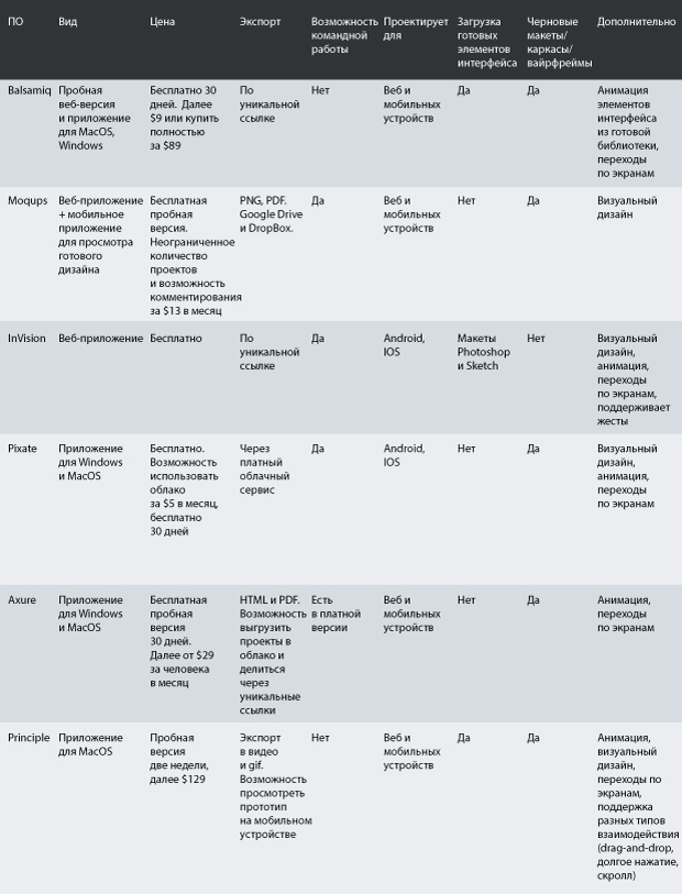 6 инструментов для прототипирования сайта