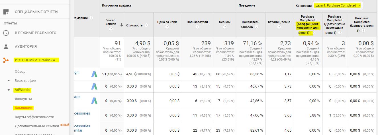Оценка эффективности контекстной рекламы: что и как считать