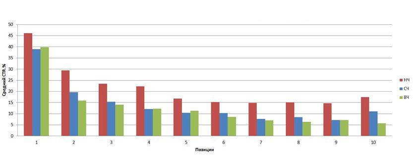 Как спрогнозировать результат SEO-продвижения?