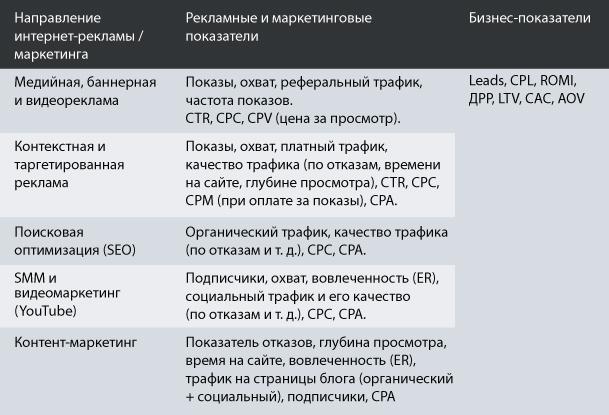 Основные показатели эффективности интернет-рекламы и маркетинга