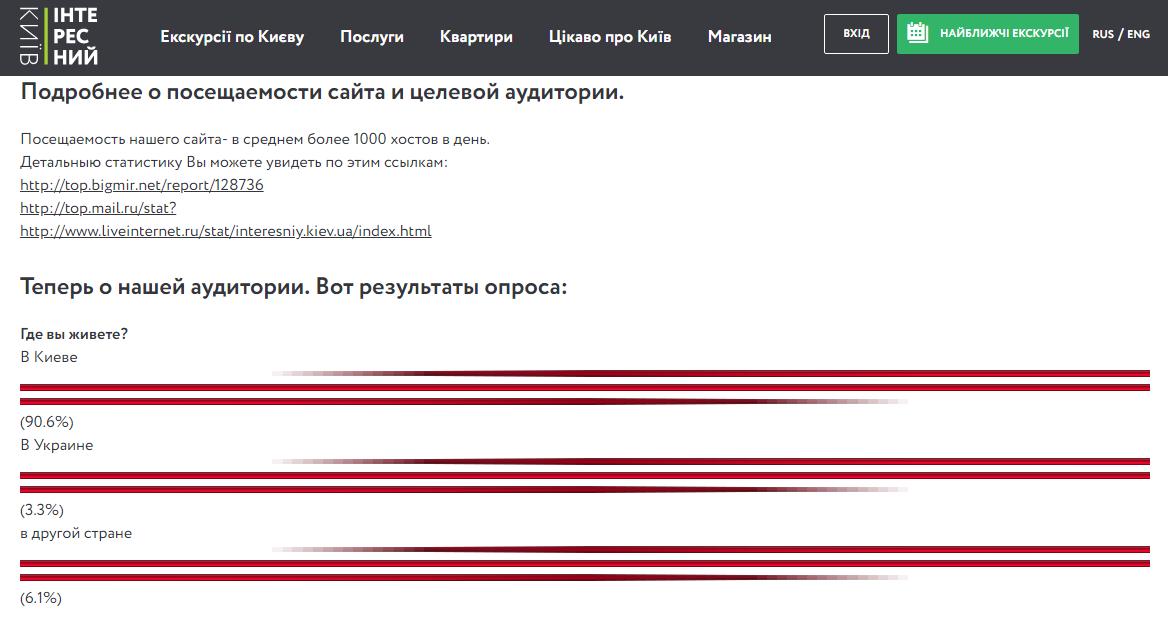 Как выбрать сайты для размещения рекламы