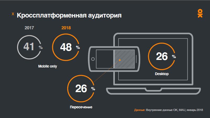 Реклама в Одноклассниках: зачем, где и как