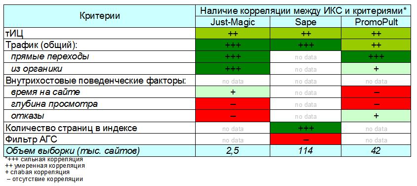 Что реально влияет на Яндекс ИКС