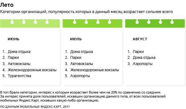Как использовать рекламу в «Яндекс.Картах» для вашего бизнеса