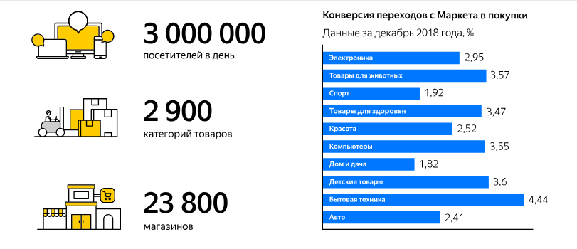 Реклама в «Яндекс.Маркете»: зачем нужна, кому подходит, как работает