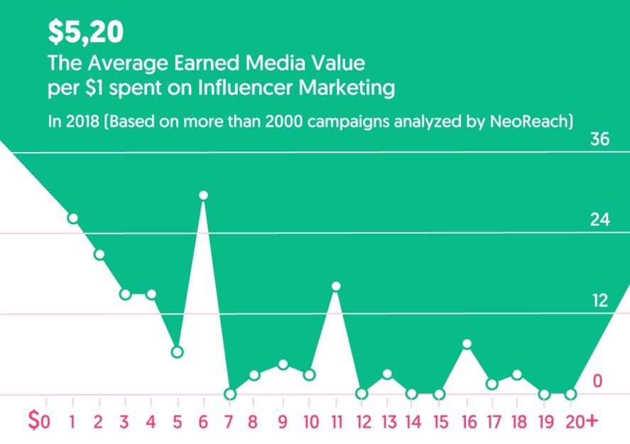 Почему маркетинг влияния так эффективен, или За что блогерам платят миллионы