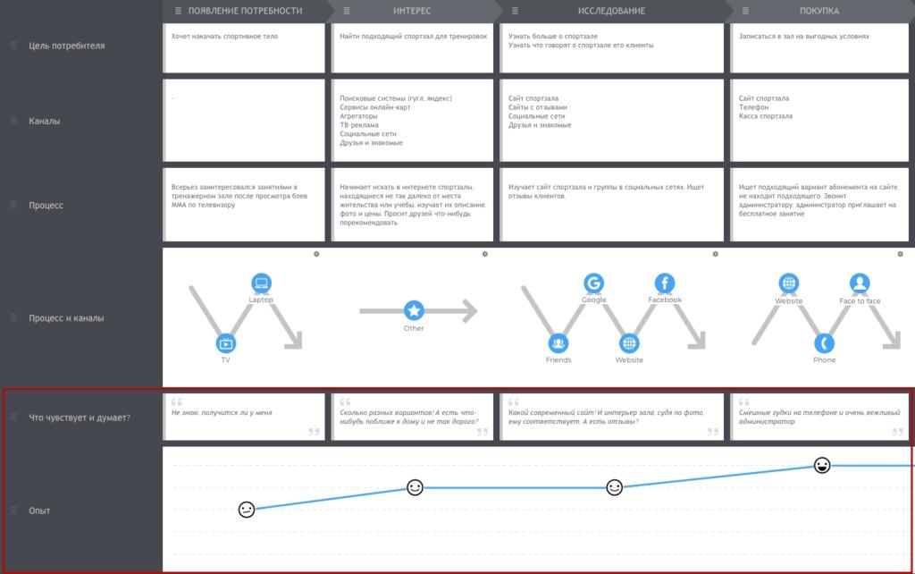 Что такое Customer Journey Map и как использовать инструмент в бизнесе и маркетинге
