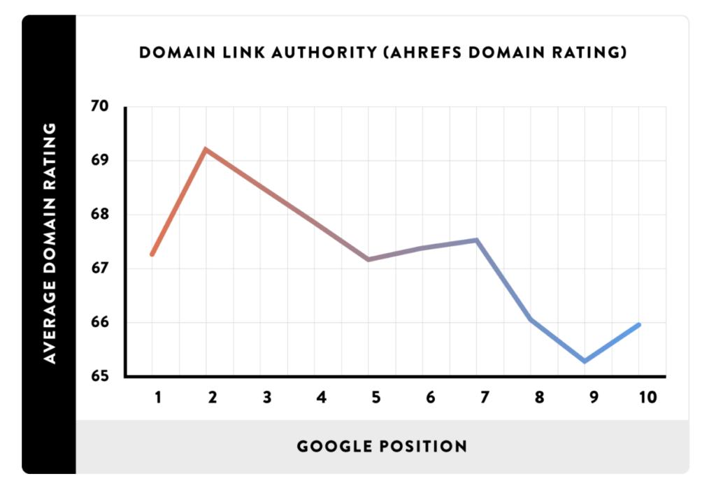 200+ факторов ранжирования Google: полный список 2019. Части 1-3: факторы, связанные с доменами, веб-страницами и сайтом