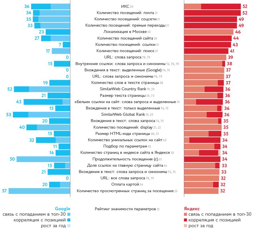Большая посещаемость ≠ много конверсий и лидов: как проанализировать качество трафика на сайт