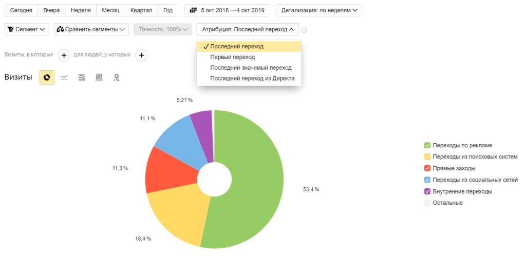Модели атрибуции в Google Analytics и Яндекс.Метрике: как правильно использовать в маркетинге и бизнесе