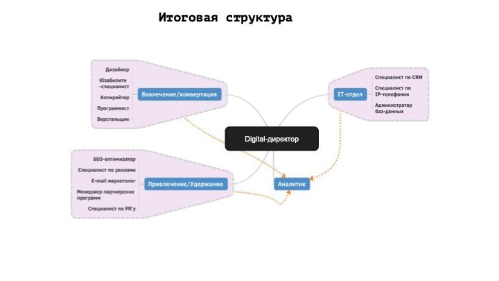 Digital-директор: гайд по профессии