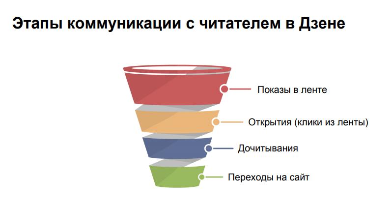 Как с помощью контента уменьшить воронку продаж до одного этапа
