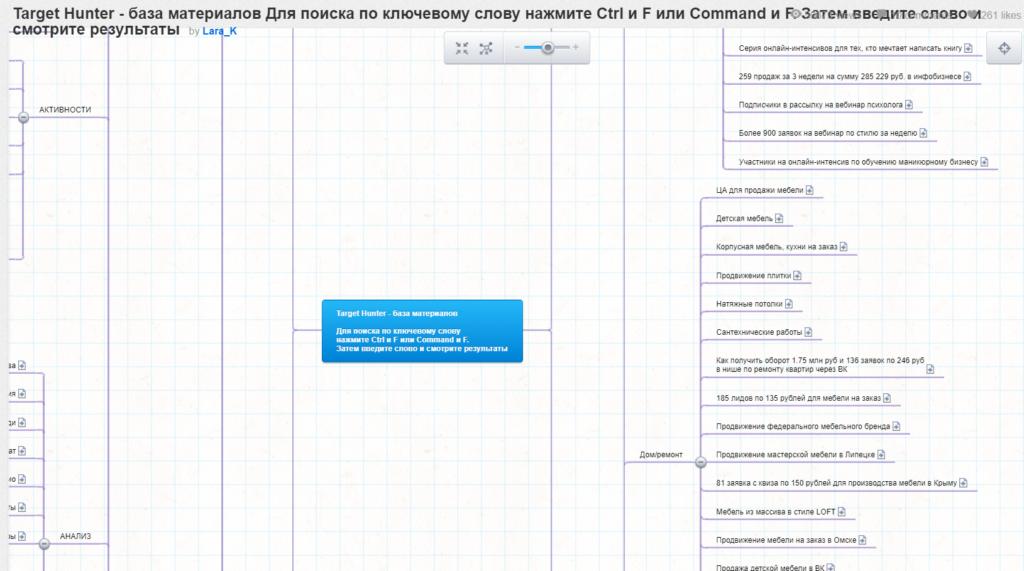 Обзор 11 онлайн-инструментов для создания интеллект-карт, схем, диаграмм
