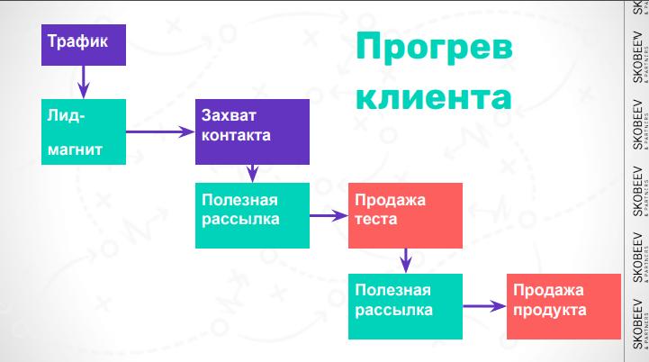 Как с помощью формул создавать лендинги с высокой конверсией