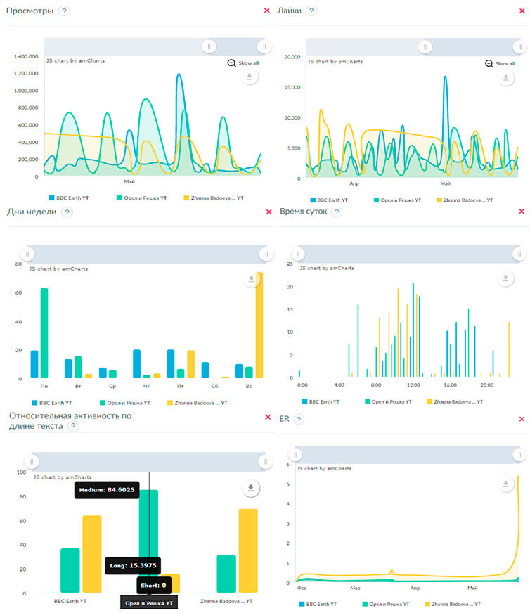 10 функциональных сервисов для анализа социальных сетей