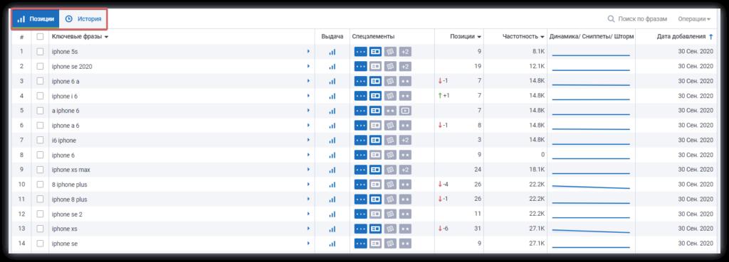 20 инструментов для проверки позиций сайта в поисковых системах