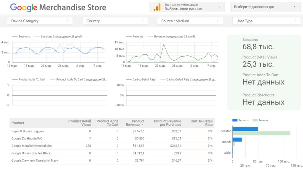 25 инструментов для анализа и визуализации данных