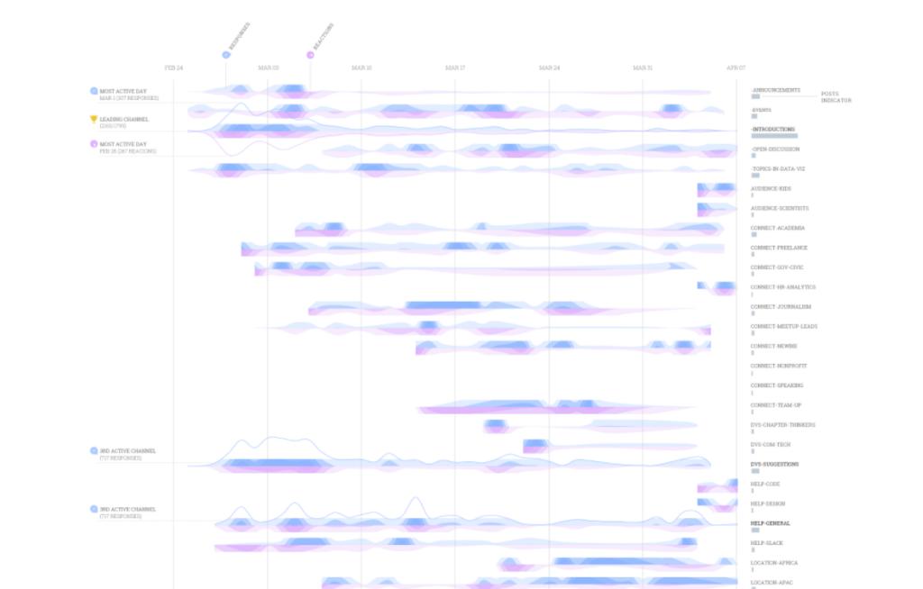 Пример визуализации из галереи RAWGraphs