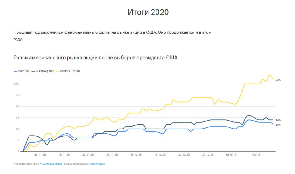 Пример визуализации Datawrapper, встроенной на tinkoff.ru