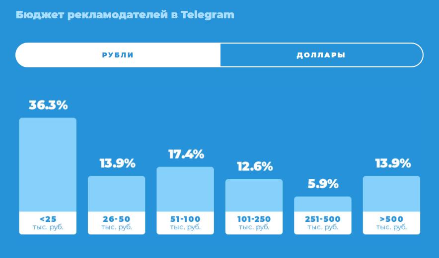 Аудитория Телеграм (Россия, Беларусь, Украина): результаты исследования 2021 года