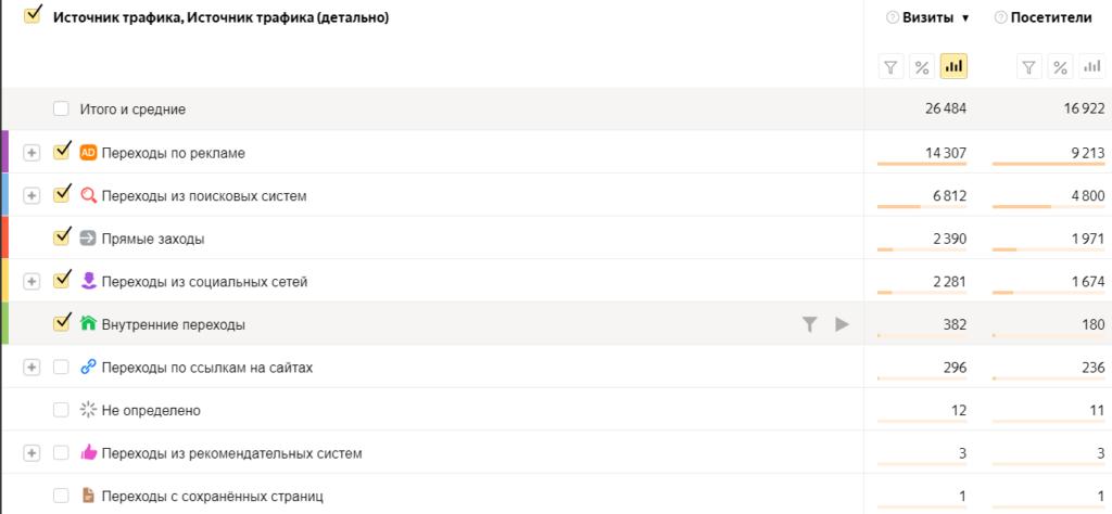 Фрагмент отчета по источникам трафика в Яндекс.Метрике, в котором есть данные по внутренним переходам.