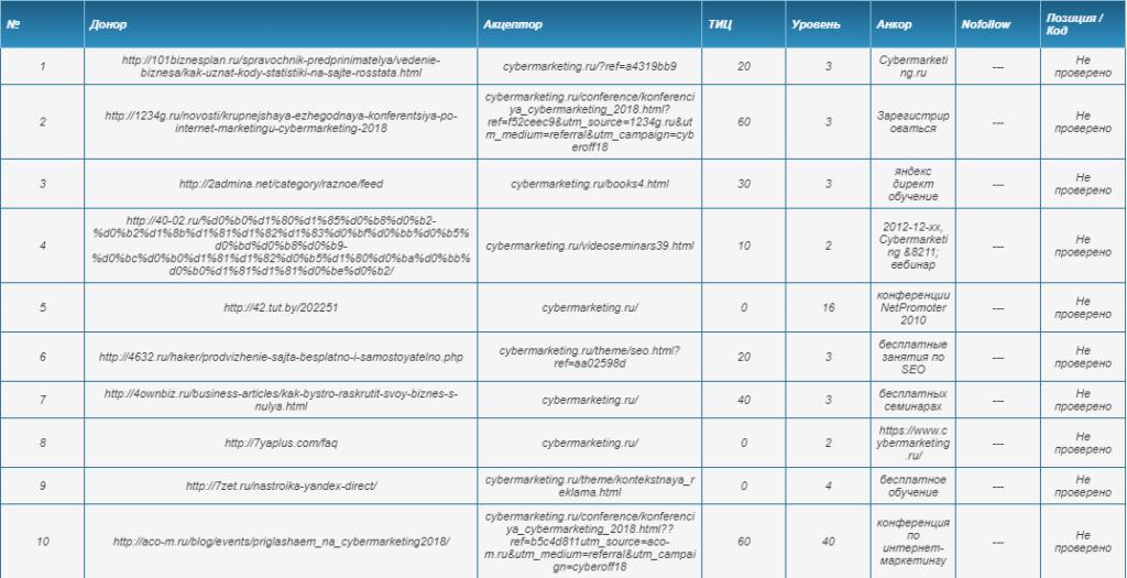 По каждой ссылке дана информация об уровне вложенности и анкорном тексте