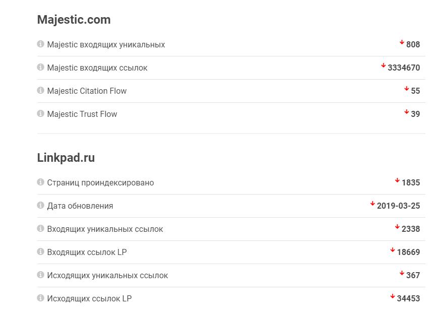 Здесь можно быстро посмотреть данные о ссылках сразу по трём сервисам (так как алгоритмы у них разные, то и количество ссылок может сильно отличаться)