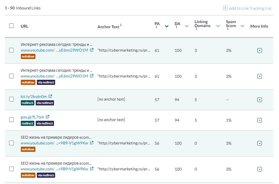 Чем больше ссылка будет напоминать спамную, тем выше будет показатель Spam Score в таблице