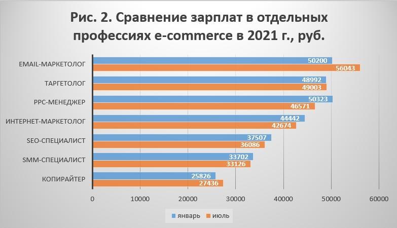 Какими были зарплаты интернет-маркетологов в первом полугодии 2021-го года