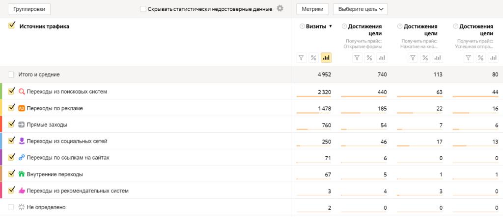 Пример отчета Яндекс.Метрики по источникам трафика с визитами и достижениями целей.