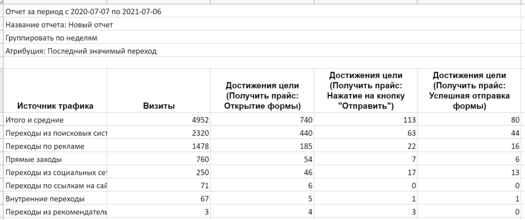 Так уже выглядит отчет, выгруженный из Яндекс.Метрики и загруженный в Google Spreadsheets