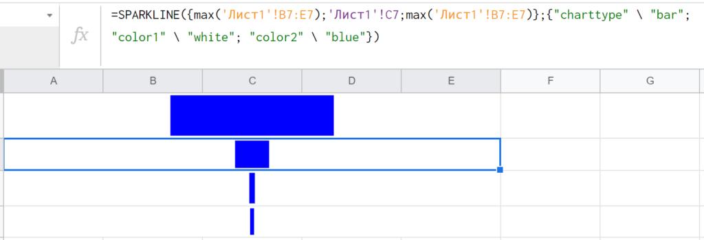 Так выглядит воронка продаж, сделанная с помощью SPARKLINE — функции Google Таблиц для построения диаграмм прямо в ячейке.
