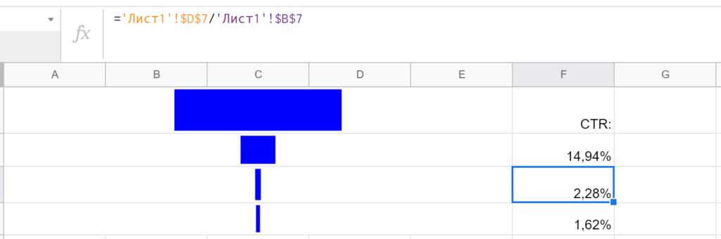 Пример воронки с расчетными показателями конверсии рядом. А чтобы при копировании-вставке ячеек с формулами ссылки не менялись, можно надежно закрепить их такими значками доллара '$'.