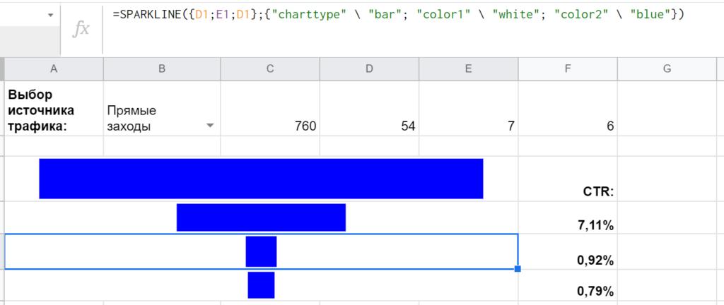 Результат — простой конструктор воронки продаж/конверсий, динамический интерактивный инструмент, который перестраивается в зависимости от выбранного диапазона данных.