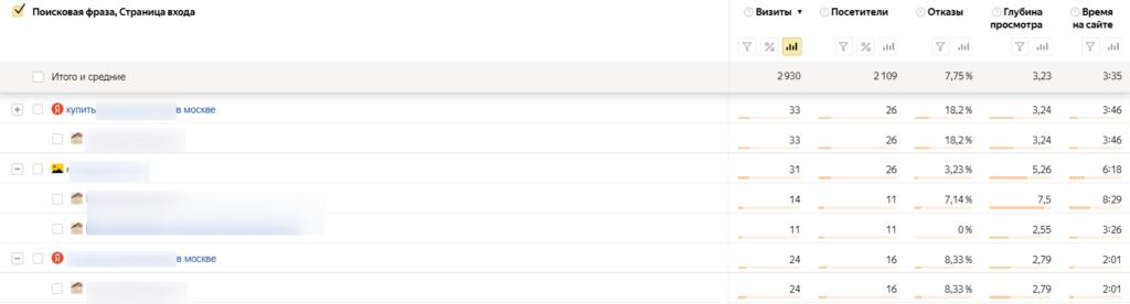 Пример таблицы с поисковыми фразами. Кстати, для анализа страниц входа не обязательно использовать сегментацию, где график — можно просто добавить еще группировку.