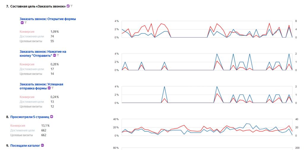Пример отчета «Конверсии» в Яндекс.Метрике. Как и в любом другом отчете, в верхней части можно настроить дополнительные условия сегментации, поменять период.
