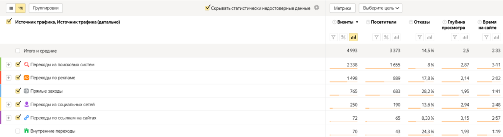 Пример таблицы из отчета «Источники, сводка» Яндекс.Метрики